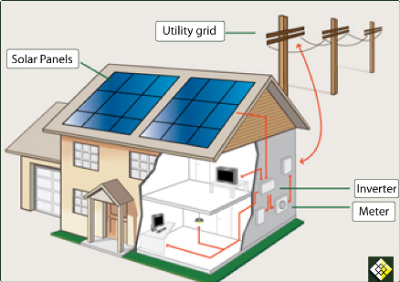 Solar panels for electricity generation on electricity from windmills, electricity from oil, electricity from geothermal, electricity from biomass, electricity from battery, electricity from wind, electricity from gas,
